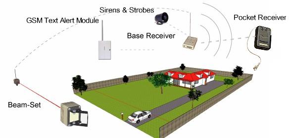 Driveway Alarms Diy Wireless Solar Security Beams
